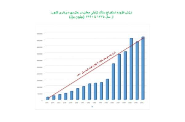 خرید سنگ ایران