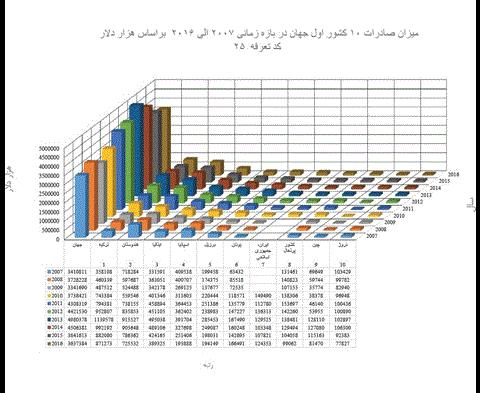 آمار صادرات جهان