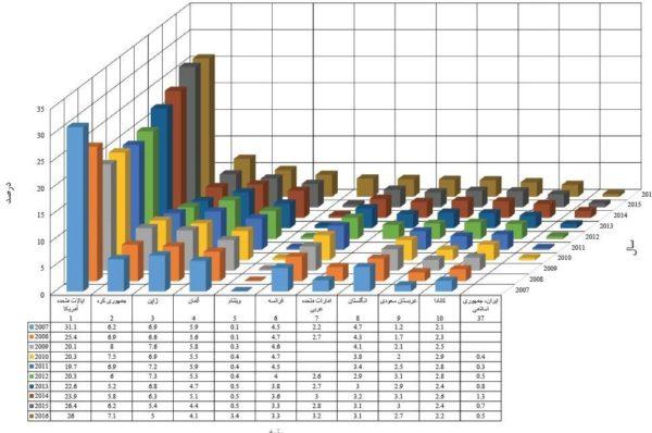 آمار بازار جهانی سنگ